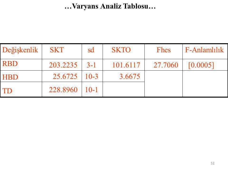 …Regresyon Parametrelerinin Topluca Testi… 3.Aşama =27.7221 4.AşamaF hes = 27.7221 > F tab = 4.74 H 0 hipotezi reddedilebilir 51