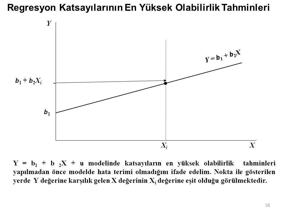 Kısaca: 1. Anakütlenin olasılık dağılımı belirlenir veya bu yönde bir varsayımda bulunulur. 2. Eldeki örneklem verilerinin, hangi katsayılara sahip an