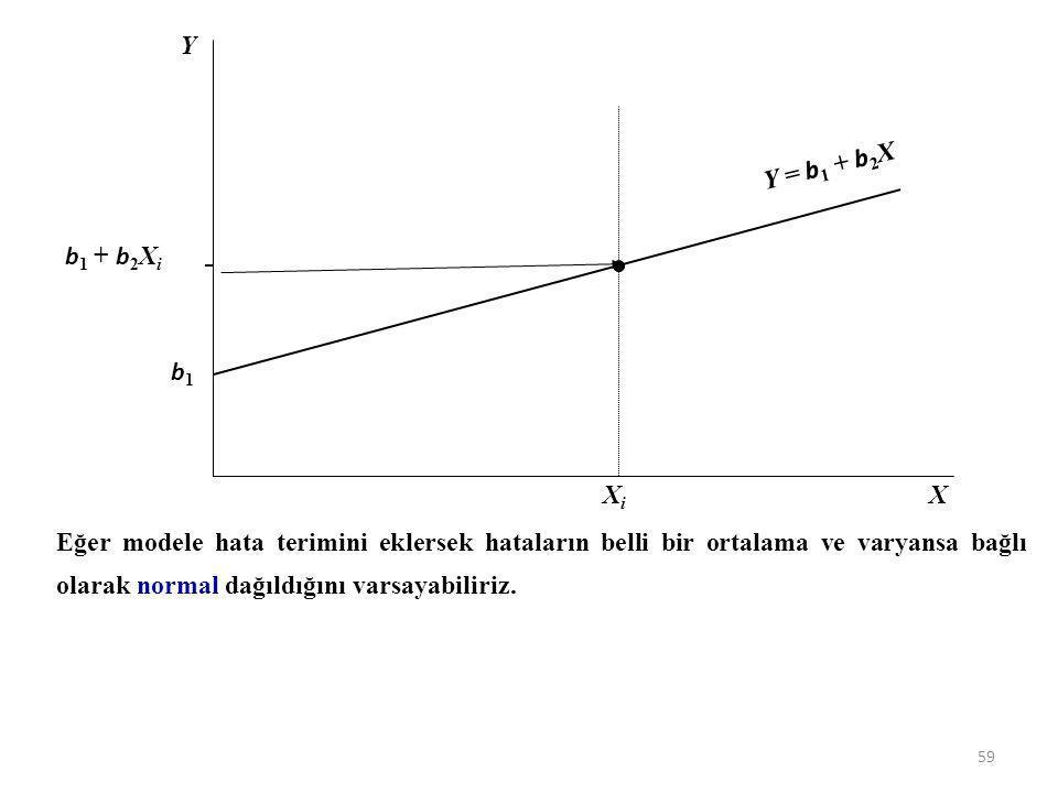 X Y XiXi b1b1 b 1 + b 2 X i Y = b 1 + b 2 X Y = b 1 + b 2 X + u modelinde katsayıların en yüksek olabilirlik tahminleri yapılmadan önce modelde hata t