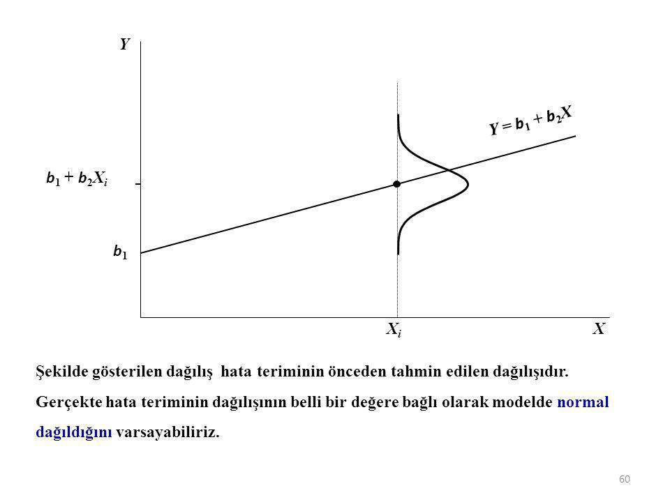 Eğer modele hata terimini eklersek hataların belli bir ortalama ve varyansa bağlı olarak normal dağıldığını varsayabiliriz. X Y XiXi b1b1 b 1 + b 2 X