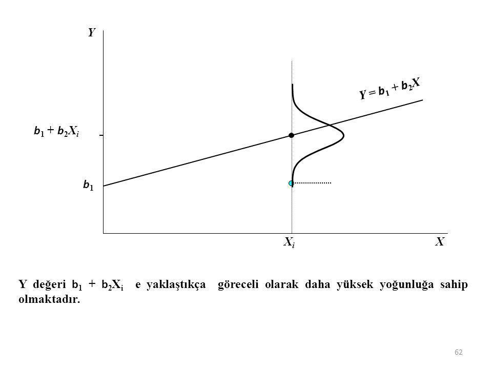 X Y XiXi b1b1 b 1 + b 2 X i Y = b 1 + b 2 X Ayrıca yatay eksene göre bakıldığında; şekilde gösterilen dağılış X=X i durumunda Y'nin tahmini dağılımını