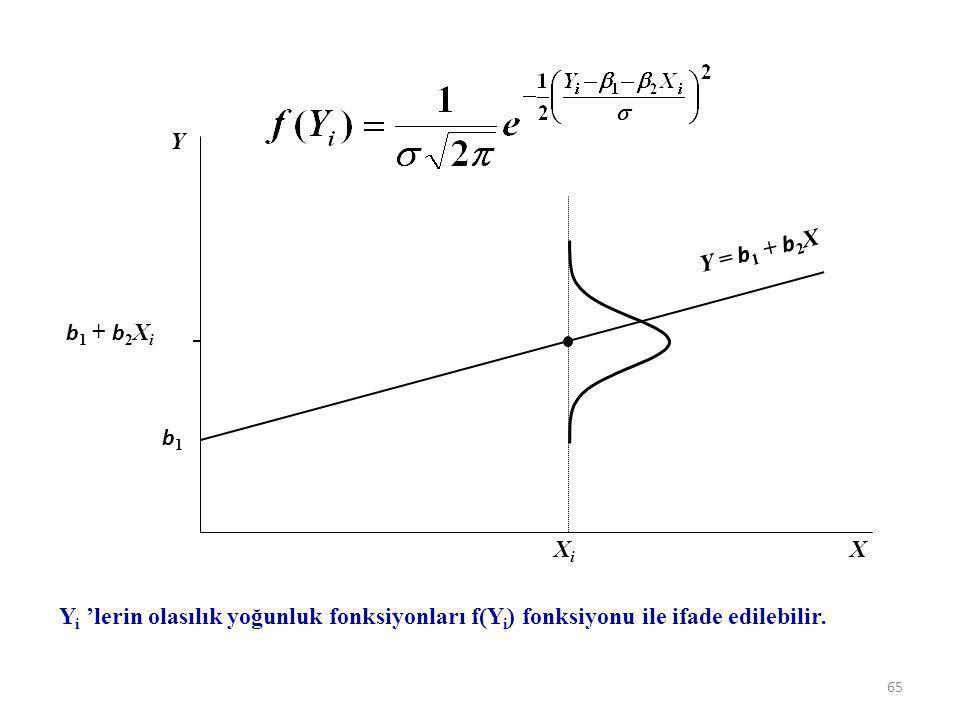Y i 'nin ortalama değeri b 1 + b 2 X i ve hata terimlerinin standart sapması da s, olduğunu varsayarsak. X Y XiXi b1b1 b 1 + b 2 X i Y = b 1 + b 2 X 6