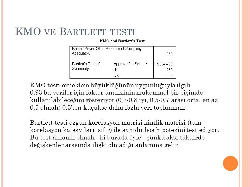 KMO VE B ARTLETT TESTI KMO testi örneklem büyüklüğünün uygunluğuyla ilgili.