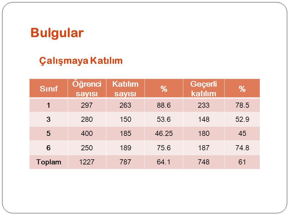 Bulgular Çalı ş maya Katılım Sınıf Öğrenci sayısı Katılım sayısı % Geçerli katılım % 129726388.623378.5 328015053.614852.9 540018546.2518045 625018975.618774.8 Toplam122778764.174861