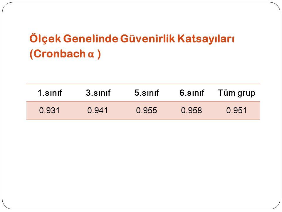 Ölçek Genelinde Güvenirlik Katsayıları (Cronbach α ) 1.sınıf3.sınıf5.sınıf6.sınıfTüm grup 0.9310.9410.9550.9580.951