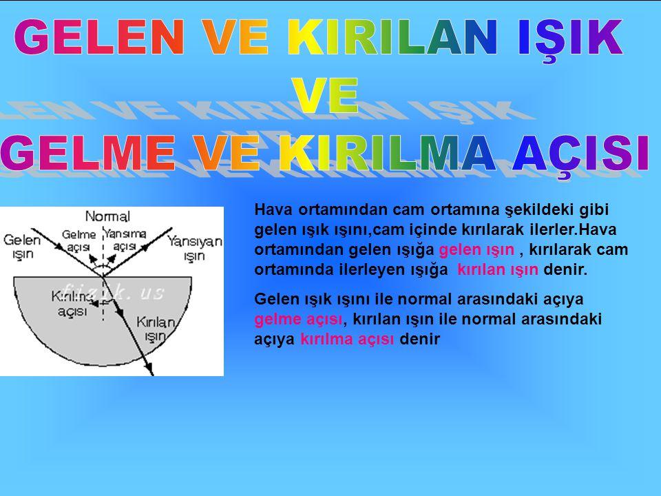 K I Ş ( ) Işığın izlemesi gereken yol K olmalıdır. nX = nY X ortamı Y ortamı İ ışını GERİ