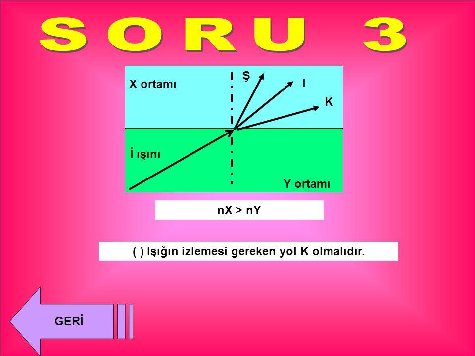 K I Ş ( ) Işığın izlemesi gereken yol I olmalıdır. nY = nX X ortamı Y ortamı İ ışını GERİ