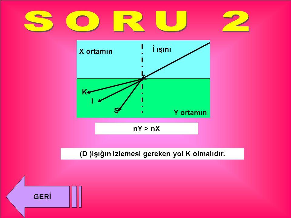 İ ışını K I Ş (Y )Işığın izlemesi gereken yol K olmalıdır. nY > nX X ortamın Y ortamın GERİ