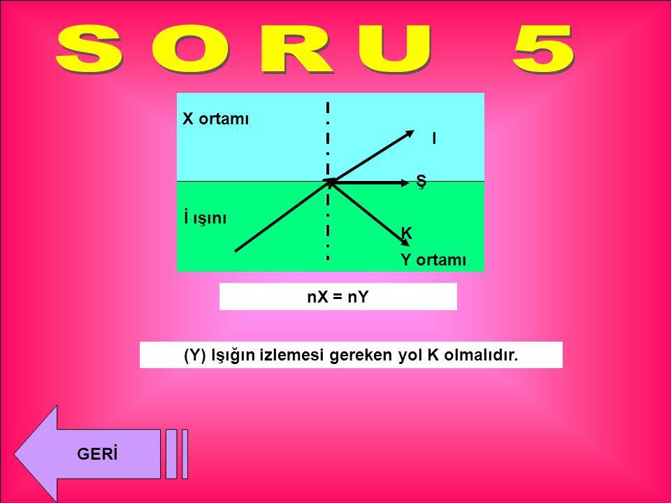 K I Ş (Y) Işığın izlemesi gereken yol K olmalıdır. nX > nY X ortamı Y ortamı İ ışını GERİ