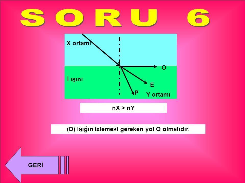K I Ş (Y) Işığın izlemesi gereken yol K olmalıdır. nX = nY X ortamı Y ortamı İ ışını GERİ