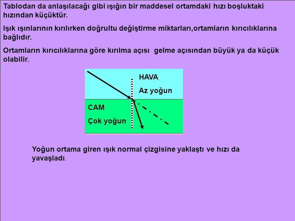 MaddeMadde içindeki ışık hızı(km/s) MaddeMadde içindeki ışık hızı(km/s) Boşluk300000Buz229007,63 Hava229913,02Cam200000- 1599894,7 Su225563,9Elmas123966,94