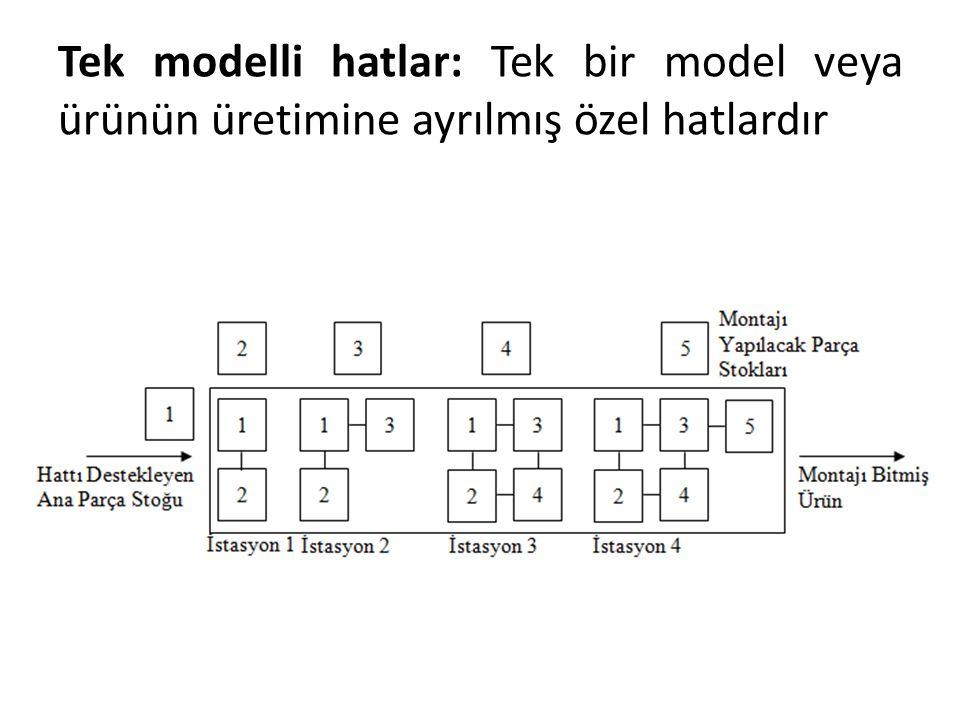 Tek modelli hatlar: Tek bir model veya ürünün üretimine ayrılmış özel hatlardır