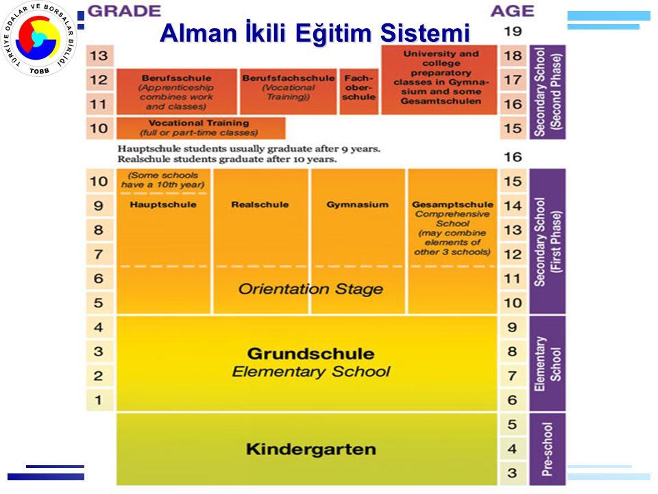 Alman İkili Eğitim Sistemi