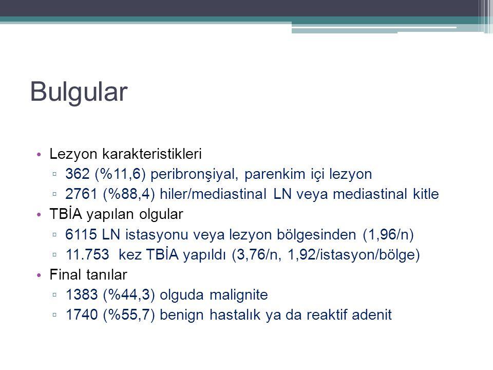 Bulgular Lezyon karakteristikleri ▫ 362 (%11,6) peribronşiyal, parenkim içi lezyon ▫ 2761 (%88,4) hiler/mediastinal LN veya mediastinal kitle TBİA yap