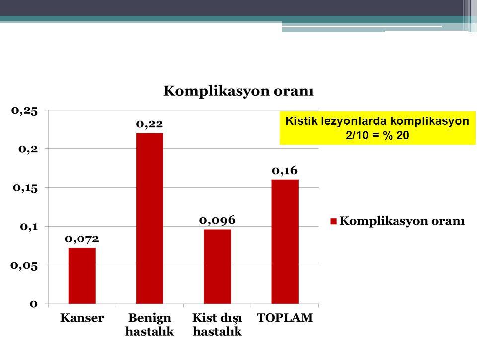 Kistik lezyonlarda komplikasyon 2/10 = % 20