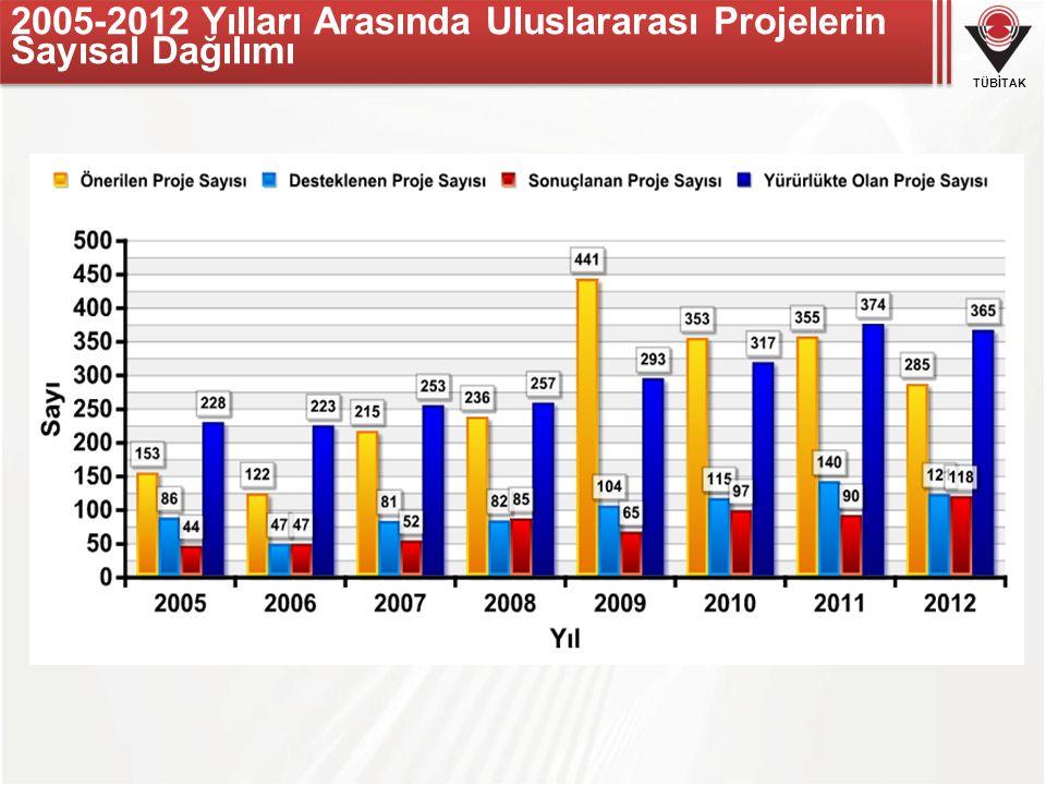 TÜBİTAK 2005-2012 Yılları Arasında Uluslararası Projelerin Sayısal Dağılımı