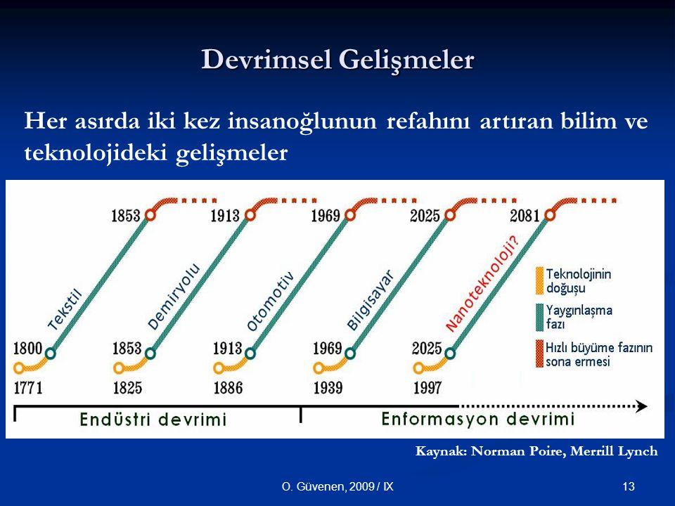 13O. Güvenen, 2009 / IX Her asırda iki kez insanoğlunun refahını artıran bilim ve teknolojideki gelişmeler Devrimsel Gelişmeler Kaynak: Norman Poire,