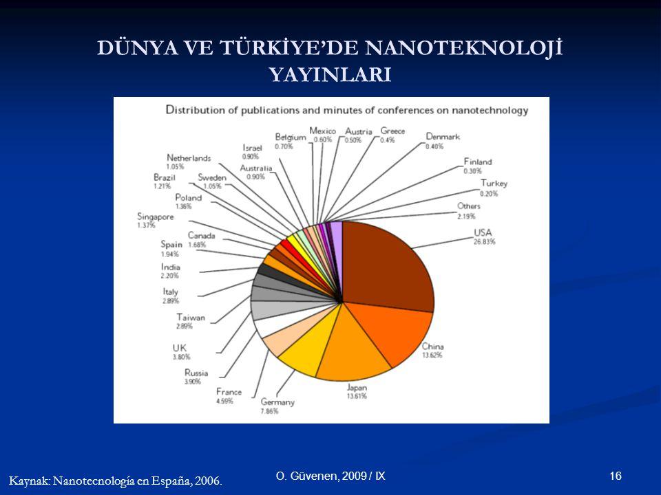 16O. Güvenen, 2009 / IX DÜNYA VE TÜRKİYE'DE NANOTEKNOLOJİ YAYINLARI Kaynak: Nanotecnología en España, 2006.
