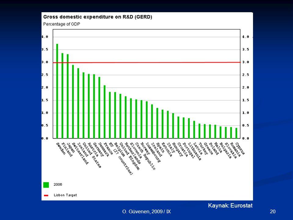 20O. Güvenen, 2009 / IX Kaynak: Eurostat
