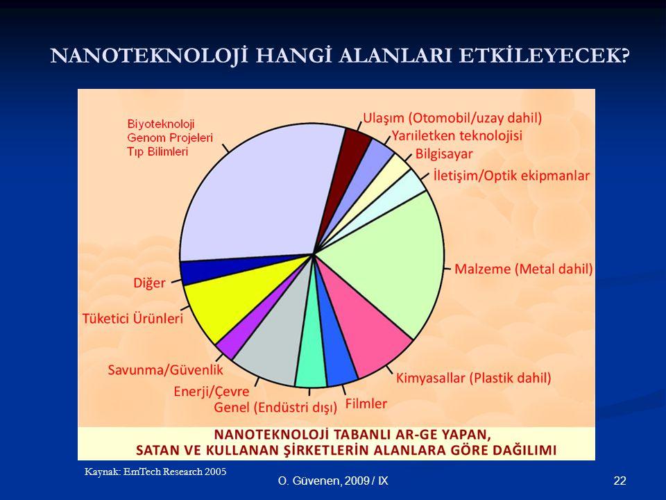 22O. Güvenen, 2009 / IX NANOTEKNOLOJİ HANGİ ALANLARI ETKİLEYECEK? Kaynak: EmTech Research 2005