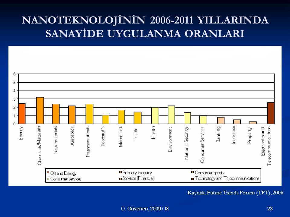 23O. Güvenen, 2009 / IX NANOTEKNOLOJİNİN 2006-2011 YILLARINDA SANAYİDE UYGULANMA ORANLARI Kaynak: Future Trends Forum (TFT), 2006