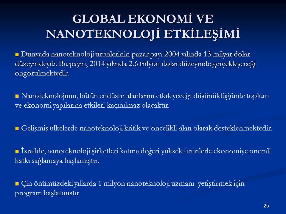 25O. Güvenen, 2009 / IX Dünyada nanoteknoloji ürünlerinin pazar payı 2004 yılında 13 milyar dolar düzeyindeydi. Bu payın, 2014 yılında 2.6 trilyon dol