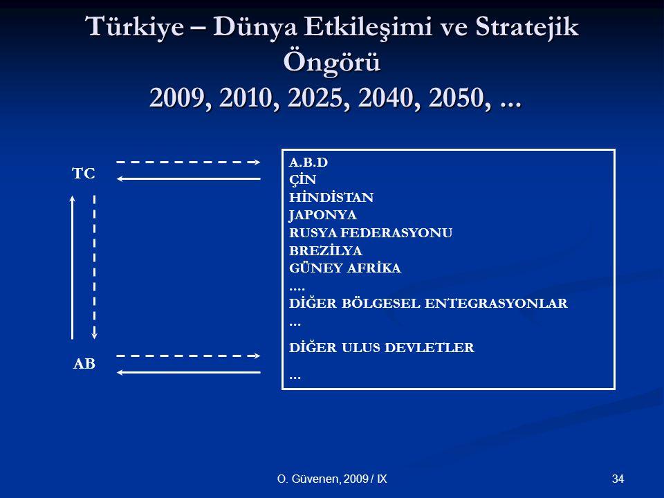 34O. Güvenen, 2009 / IX Türkiye – Dünya Etkileşimi ve Stratejik Öngörü 2009, 2010, 2025, 2040, 2050,... A.B.D ÇİN HİNDİSTAN JAPONYA RUSYA FEDERASYONU