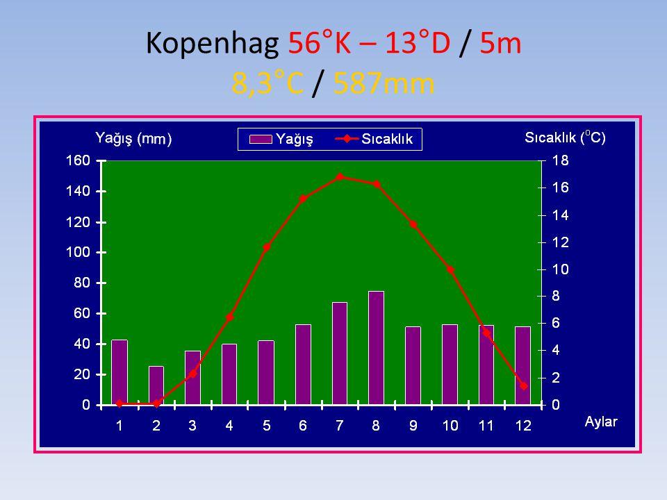 Upernavik Greenland 73°K – 56°B / 63m -7.5°C / 235mm