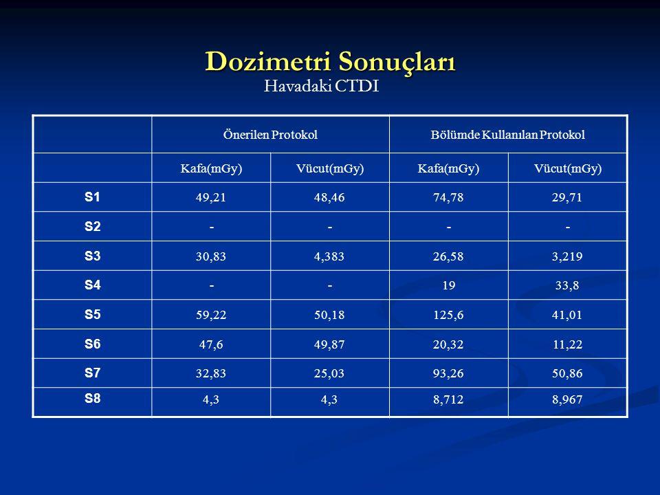 Dozimetri Sonuçları Havadaki CTDI Önerilen ProtokolBölümde Kullanılan Protokol Kafa(mGy)Vücut(mGy)Kafa(mGy)Vücut(mGy) S1 49,2148,4674,7829,71 S2 ----
