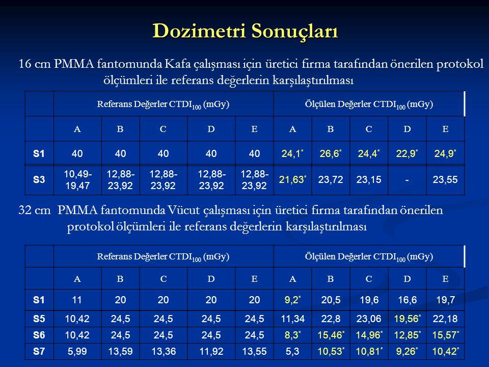 Dozimetri Sonuçları Referans Değerler CTDI 100 (mGy)Ölçülen Değerler CTDI 100 (mGy) ABCDEABCDE S140 24,1 * 26,6 * 24,4 * 22,9 * 24,9 * S3 10,49- 19,47
