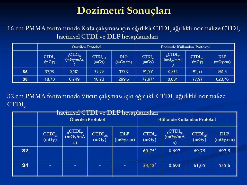 Dozimetri Sonuçları Önerilen ProtokolBölümde Kullanılan Protokol CTDI w (mGy) n CTDI w (mGy/mAs ) CTDI vol (mGy) DLP (mGy.cm) CTDI w (mGy) n CTDI w (m