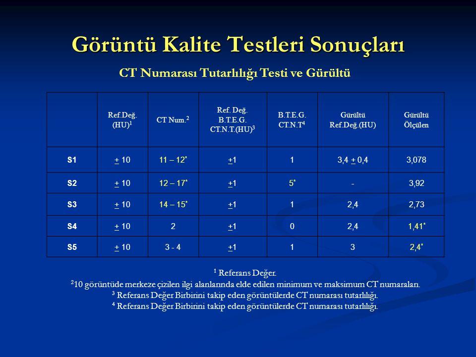 Görüntü Kalite Testleri Sonuçları Ref.Değ. (HU) 1 CT Num. 2 Ref. Değ. B.T.E.G. CT.N.T.(HU) 3 B.T.E.G. CT.N.T 4 Gürültü Ref.Değ.(HU) Gürültü Ölçülen S1