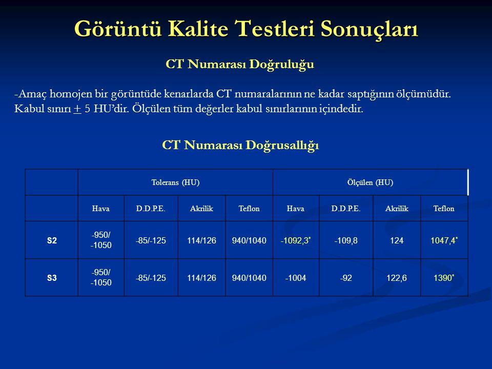 Görüntü Kalite Testleri Sonuçları CT Numarası Doğruluğu CT Numarası Doğrusallığı Tolerans (HU)Ölçülen (HU) HavaD.D.P.E.AkrilikTeflonHavaD.D.P.E.Akrili