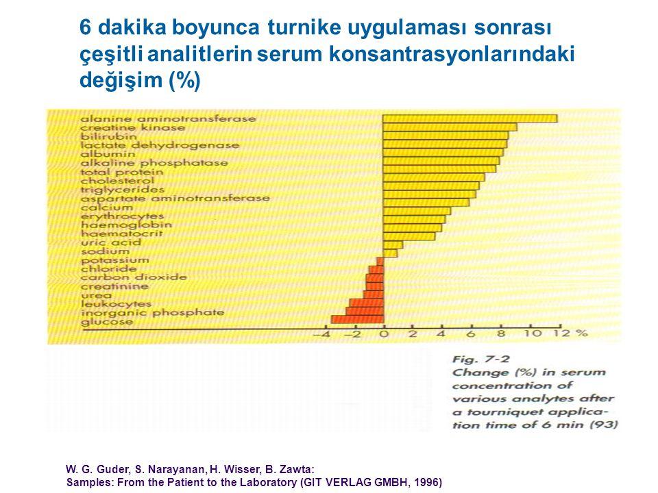 6 dakika boyunca turnike uygulaması sonrası çeşitli analitlerin serum konsantrasyonlarındaki değişim (%) W. G. Guder, S. Narayanan, H. Wisser, B. Zawt