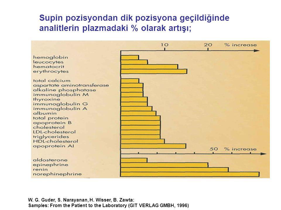 Supin pozisyondan dik pozisyona geçildiğinde analitlerin plazmadaki % olarak artışı; W. G. Guder, S. Narayanan, H. Wisser, B. Zawta: Samples: From the