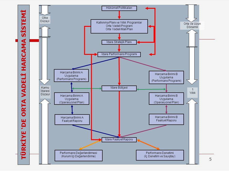 5 Hükümet Politikaları Kalkınma Planı ve Yıllık Programlar Orta Vadeli Program Orta Vadeli Mali Plan İdare Stratejik Planı İdare Performans Programı İdare Bütçesi İdare Faaliyet Raporu Harcama Birimi B Uygulama (Performans Programı) Harcama Birimi B Uygulama (Operasyonel Plan) Harcama Birimi B Faaliyet Raporu Harcama Birimi A Faaliyet Raporu Harcama Birimi A Uygulama (Operasyonel Plan) Harcama Birimi A Uygulama (Performans Programı) Performans Değerlendirmesi (Kurum İçi Değerlendirme) Performans Denetimi (İç Denetim ve Sayıştay) Kamu İdaresi Düzeyi Ülke Düzeyi 1 Yıllık Orta ve Uzun Dönemli TÜRKİYE 'DE ORTA VADELİ HARCAMA SİSTEMİ