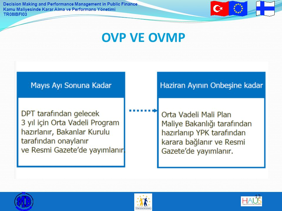 Decision Making and Performance Management in Public Finance Kamu Maliyesinde Karar Alma ve Performans Yönetimi TR08IBFI03 13 OVP VE OVMP