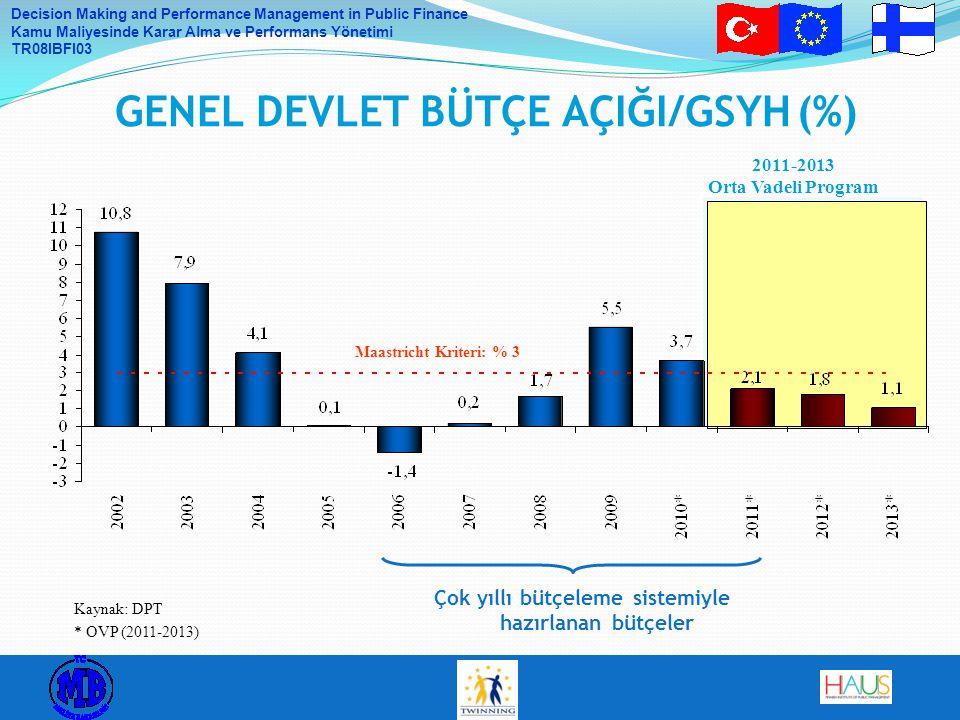 Decision Making and Performance Management in Public Finance Kamu Maliyesinde Karar Alma ve Performans Yönetimi TR08IBFI03 Maastricht Kriteri: % 3 2011-2013 Orta Vadeli Program GENEL DEVLET BÜTÇE AÇIĞI/GSYH (%) Kaynak: DPT * OVP (2011-2013) Çok yıllı bütçeleme sistemiyle hazırlanan bütçeler