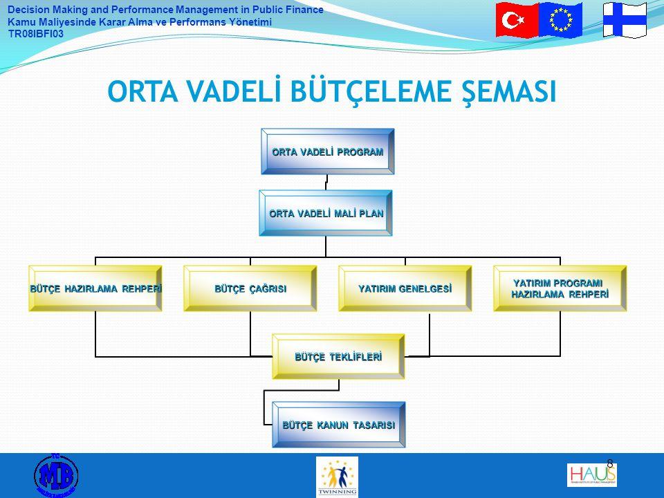 Decision Making and Performance Management in Public Finance Kamu Maliyesinde Karar Alma ve Performans Yönetimi TR08IBFI03 19 UYGULAMADA KARŞILAŞILAN BAZI ZORLUKLAR Türkiye'ye ilişkin makroekonomik göstergelerin hızlı bir şekilde değişmesi, Birden fazla orta vadeli belgenin varlığı (OVP ve OVMP), Bu belgelerin 5018 sayılı kanunda öngörülen sürelerde yayımlanmaması (Mayıs sonunda çıkması gereken OVP, 3 aydan fazla gecikmeyle 10 Ekim 2010 tarihinde yayımlanmıştır) Plan-bütçe ilişkisin yeterince oluşturulamamış olması, Kamu idarelerinde orta vadeli planlama altyapısının yetersiz oluşu, Harcamacı bakanlık ve kuruluşlara bütçe hazırlığı için verilen zamanın yetersizliği, Ödenek tavanlarının bağlayıcı olmaması.