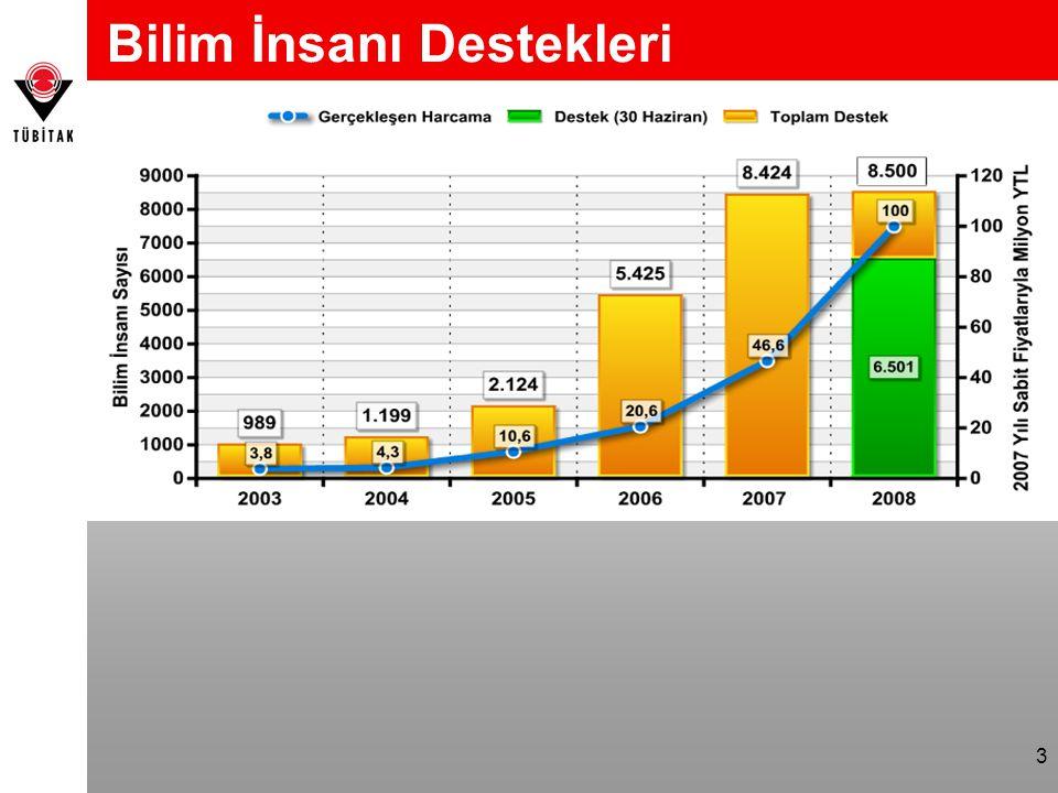 4 Sosyal Bilimler Alanında Verilen Destek 2003/ 2004 200520062007 2008 30 Haziran 2008 Tahmini Desteklenen Bilim İnsanı Sayısı / Toplam Destek 0%21,5%30,7%31,3%21,6 %35 Gerçekleşen Harcama / Toplam Harcama 0%11,6%22,6%29,6%0,05* %40 *Bu oranın düşük olmasının nedeni Ekim ayında başvuruları alınacak lisans, yüksek lisans ve doktora burs programları kapsamında sosyal bilimler alanında desteklenecek kişilere yapılacak harcamaların henüz belli olmamasıdır.