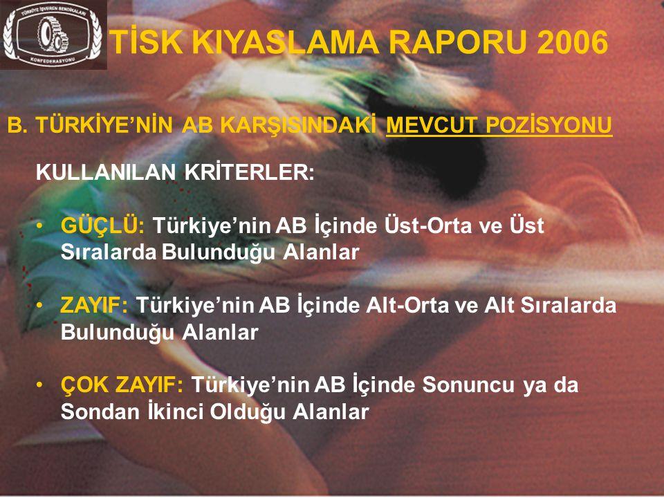 11 KULLANILAN KRİTERLER: GÜÇLÜ: Türkiye'nin AB İçinde Üst-Orta ve Üst Sıralarda Bulunduğu Alanlar ZAYIF: Türkiye'nin AB İçinde Alt-Orta ve Alt Sıralar