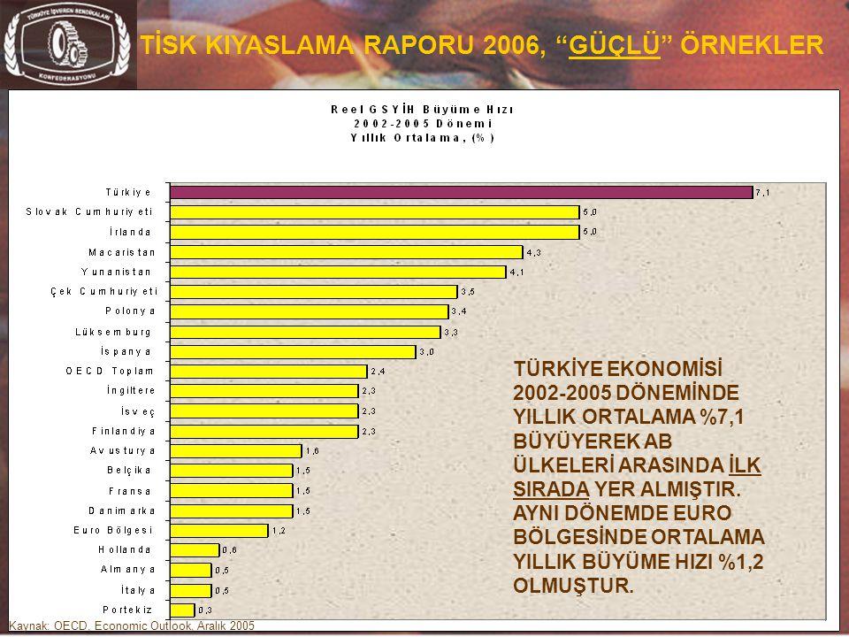 """14 TİSK KIYASLAMA RAPORU 2006, """"GÜÇLÜ"""" ÖRNEKLER TÜRKİYE EKONOMİSİ 2002-2005 DÖNEMİNDE YILLIK ORTALAMA %7,1 BÜYÜYEREK AB ÜLKELERİ ARASINDA İLK SIRADA Y"""