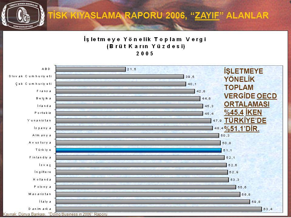"""20 TİSK KIYASLAMA RAPORU 2006, """"ZAYIF"""" ALANLAR Kaynak: Dünya Bankası,"""