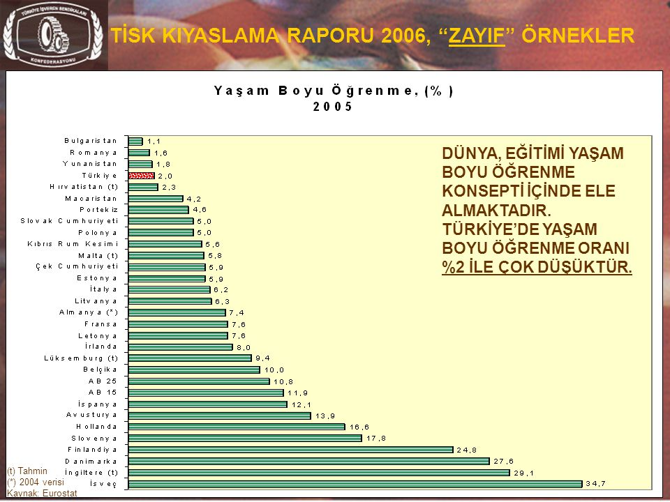 """21 TİSK KIYASLAMA RAPORU 2006, """"ZAYIF"""" ÖRNEKLER (t) Tahmin (*) 2004 verisi Kaynak: Eurostat DÜNYA, EĞİTİMİ YAŞAM BOYU ÖĞRENME KONSEPTİ İÇİNDE ELE ALMA"""