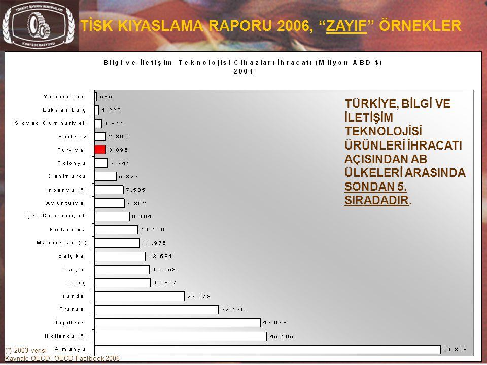 """22 TİSK KIYASLAMA RAPORU 2006, """"ZAYIF"""" ÖRNEKLER (*) 2003 verisi Kaynak: OECD, OECD Factbook 2006 TÜRKİYE, BİLGİ VE İLETİŞİM TEKNOLOJİSİ ÜRÜNLERİ İHRAC"""