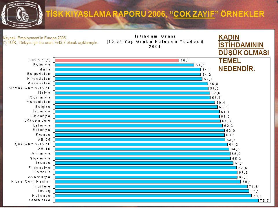 """28 TİSK KIYASLAMA RAPORU 2006, """"ÇOK ZAYIF"""" ÖRNEKLER Kaynak: Employment in Europe 2005 (*) TÜİK, Türkiye için bu oranı %43,7 olarak açıklamıştır. KADIN"""