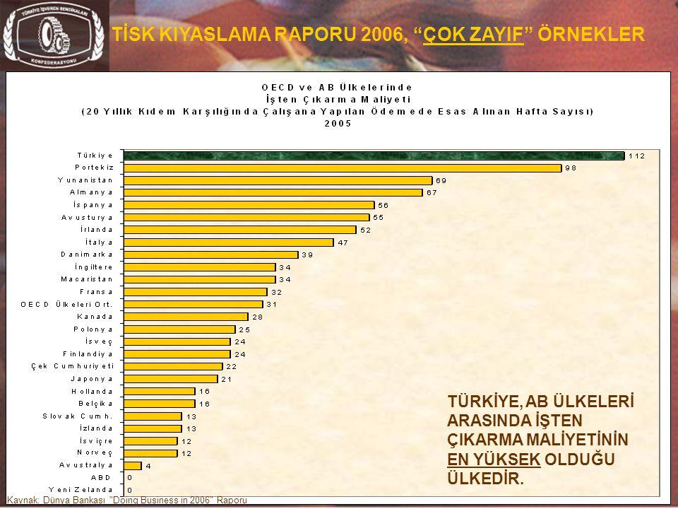 """30 TİSK KIYASLAMA RAPORU 2006, """"ÇOK ZAYIF"""" ÖRNEKLER Kaynak: Dünya Bankası"""