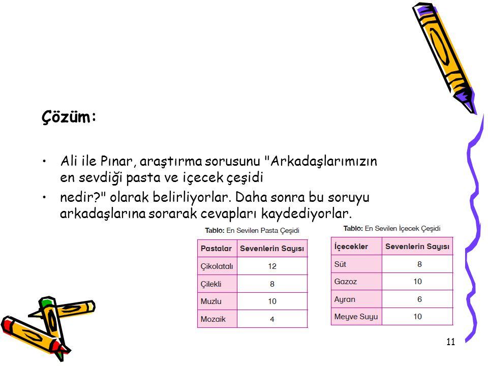 11 Çözüm: Ali ile Pınar, araştırma sorusunu Arkadaşlarımızın en sevdiği pasta ve içecek çeşidi nedir? olarak belirliyorlar.