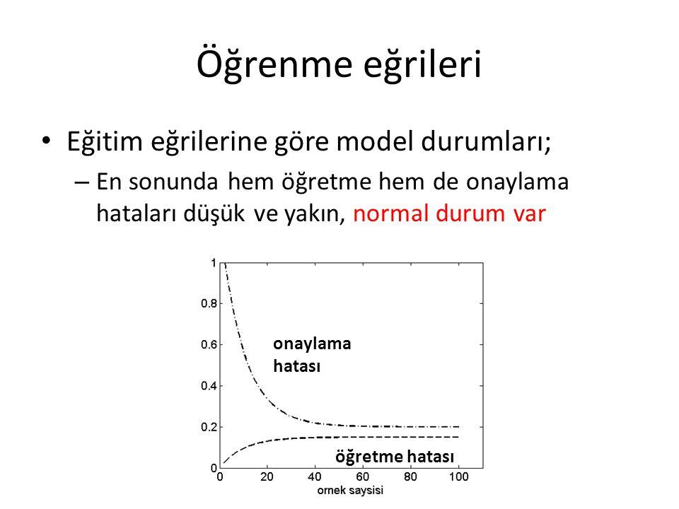 Öğrenme eğrileri Eğitim eğrilerine göre model durumları; – En sonunda hem öğretme hem de onaylama hataları düşük ve yakın, normal durum var onaylama h