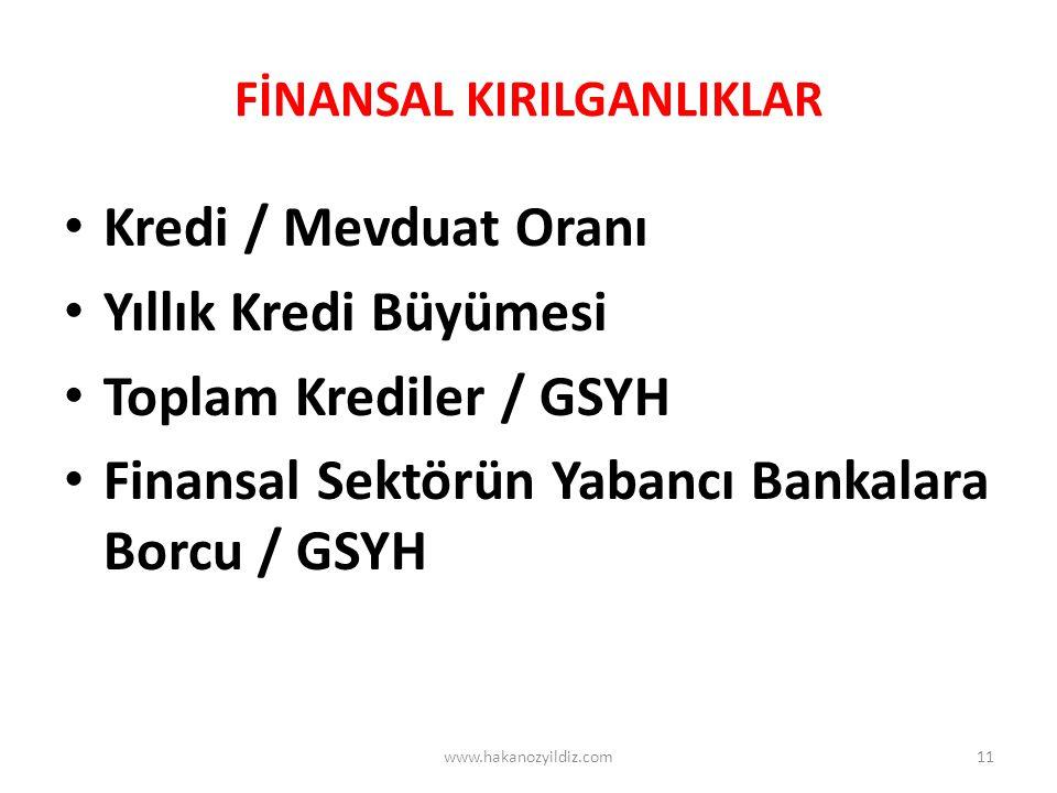 FİNANSAL KIRILGANLIKLAR Kredi / Mevduat Oranı Yıllık Kredi Büyümesi Toplam Krediler / GSYH Finansal Sektörün Yabancı Bankalara Borcu / GSYH www.hakano
